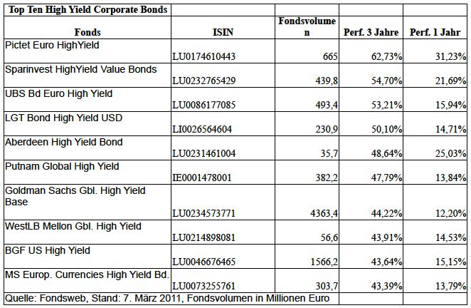 Top-ten-high-yield in Appetit auf Hochprozentiges: Die besten High-Yield-Fonds