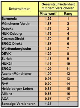 Bildschirmfoto-2011-04-20-um-12 30 28 in Service und Schadensregulierung: Die besten Versicherer aus Kundensicht