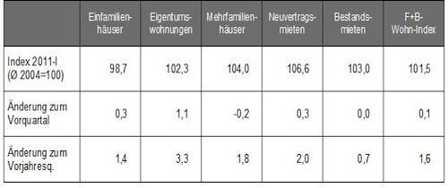 F B-Wohn-Index-Deutschland Entwicklungen-im- Berblick1 in Preise und Mieten auf dem Wohnungsmarkt steigen - doch in geringerem Tempo