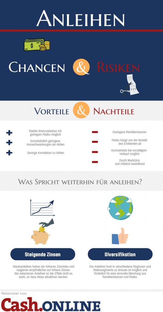 Infografik zu Anleihen Chancen und Risiken