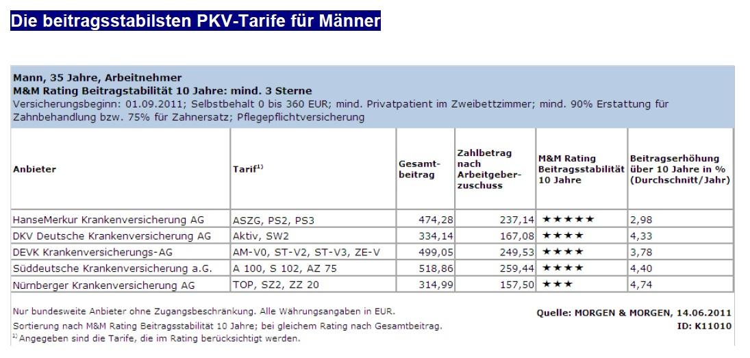 Beitragsstabile-Tarife-Mann-PKV in Ratingagentur: Zahl instabiler PKV-Tarife wächst