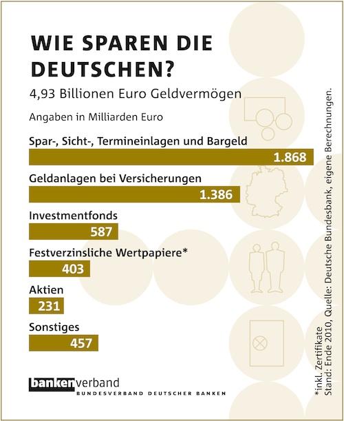 Bdb-grafik-geldvermo Gen in Deutsche mit mehr Geld denn je auf der hohen Kante