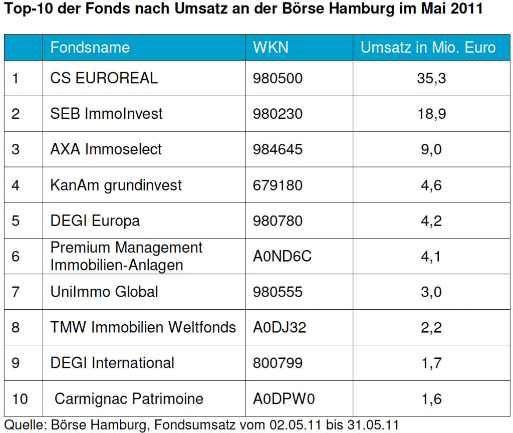 Fondshandel-mai-2011-1024x864 in Börse Hamburg: Fondshandel zieht deutlich an