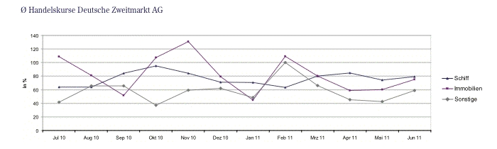 Handelskurse-DZAG in DZAG zieht positive Halbjahresbilanz 2011