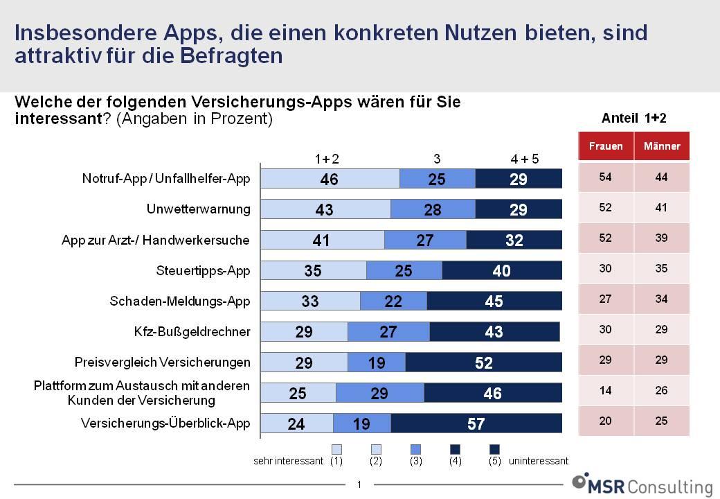 110801 Versicherungen App Grafik in Studie: Worauf es bei Versicherungs-Apps ankommt