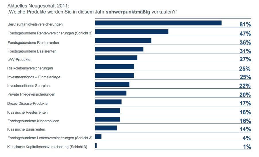 Neugeschaeft 2011 Maklermanagement Studie