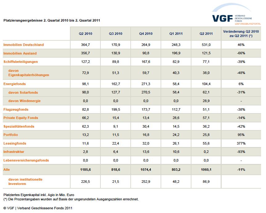 VGF Platzierungszahlen Q2 2011