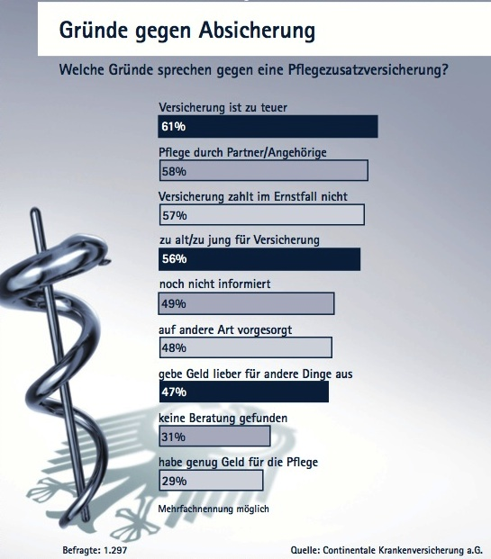 Gruende-gegen-Pflegezusatz in Studie: Deutsche fürchten sich vor Pflegebedürftigkeit
