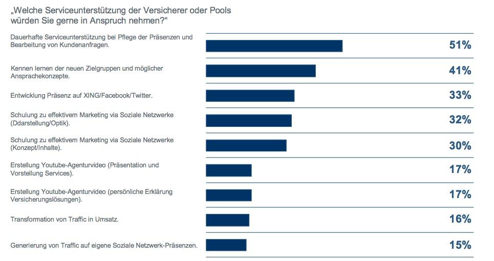 Serviceunterstuetzung-Makler in Umfrage: Soziale Netzwerke künftig für Absatz von Finanzprodukten wichtiger