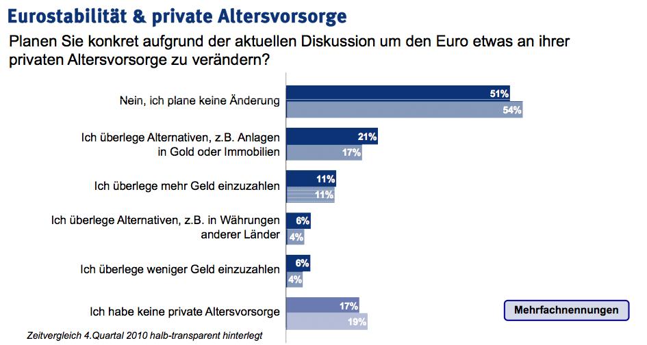 Altersvorsroge-DIA in DIA: Sorge um Alterssicherung wegen Euro-Krise wächst