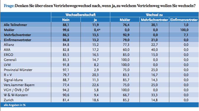 BVK-Tabelle-Wechselabsichten in Analyse: Von welchen Versicherern AO-Vertreter wegwollen