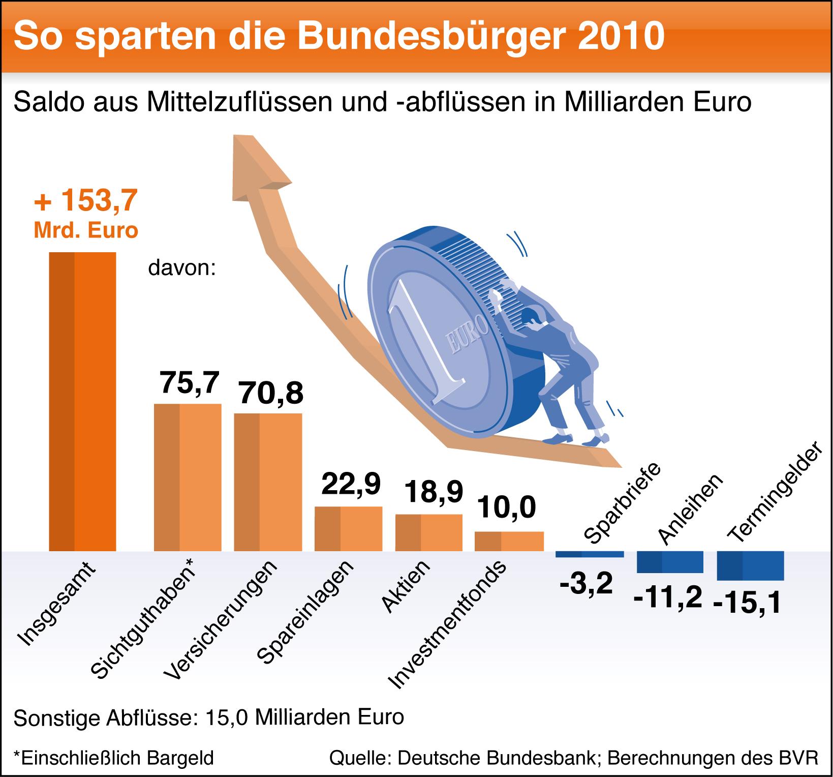 BVR-Sparen in Deutsche legen mehr Geld auf die hohe Kante