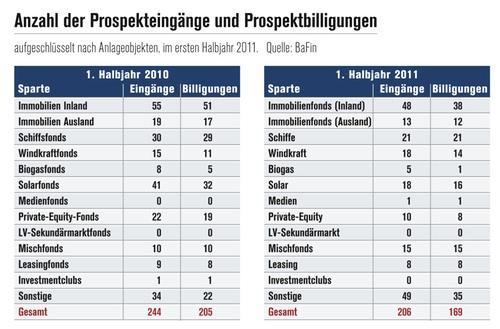 Bafin-Prospektbilligungen in Marktübersicht: 311 Beteiligungsofferten im vierten Quartal
