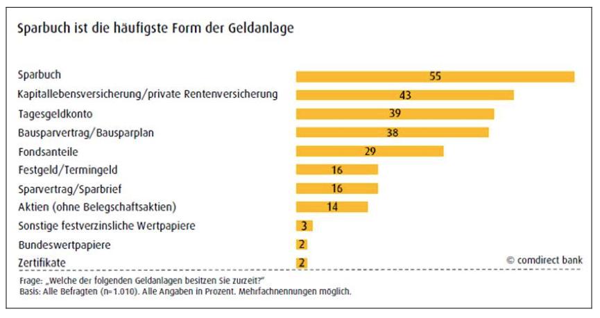 Comdirect-Umfrage in Umfrage: Bundesbürger sparen konservativ