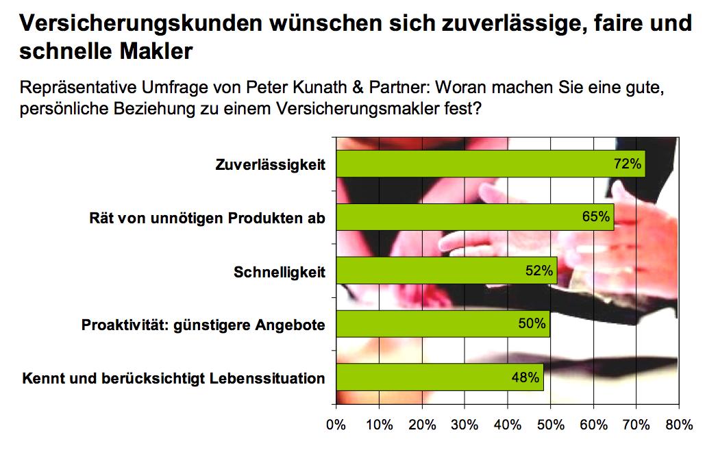 Grafik-Kunath-Studie in Umfrage: Was Kunden von Maklern erwarten