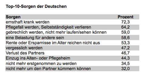 Sorgen-der-deutschen in Umfrage: Deutsche fürchten sich vor dem Alter