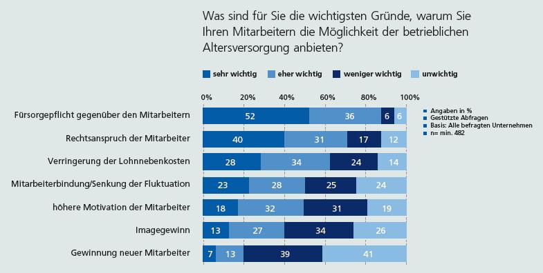 Zurich-bAV-Studie in Studie: Mitarbeiter verkennen betriebliche Altersvorsorge