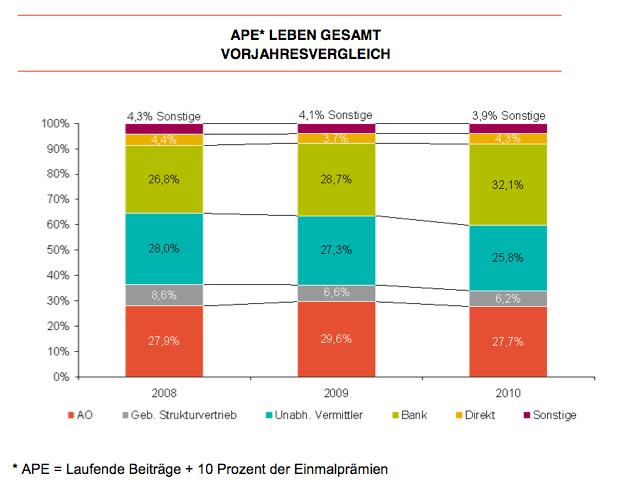APE-Leben-gesamt in LV-Vertrieb: Banken hängen AO und Makler ab