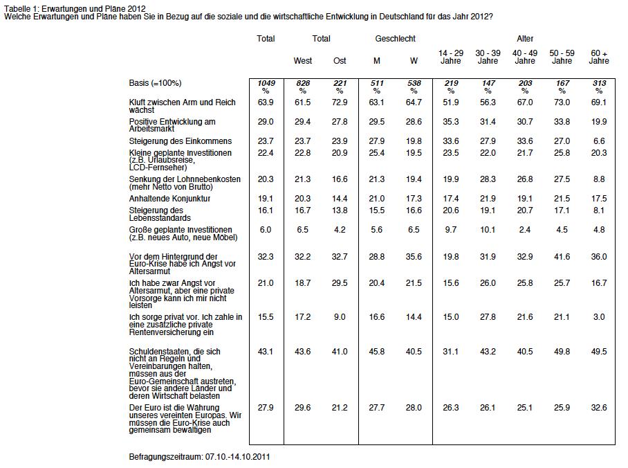 Arag-Trend-2012 in Umfrage: Jeder dritte Deutsche fürchtet Altersarmut wegen Euro-Krise