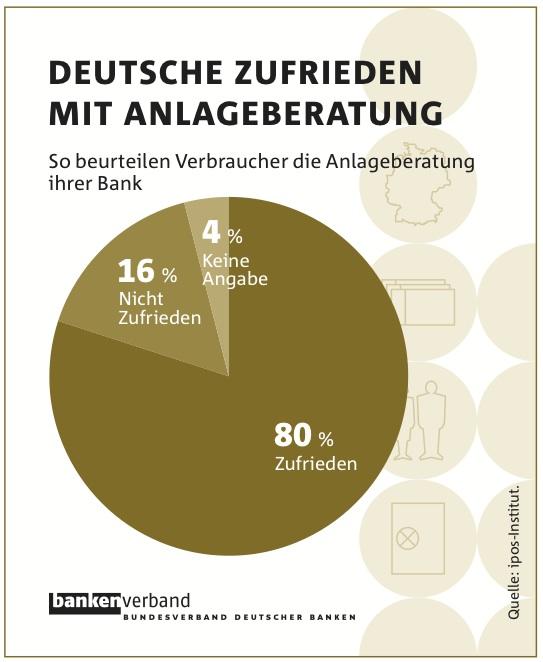 Bankberatung in Umfrage: Deutsche mit Anlageberatung zufrieden