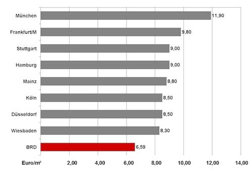 F B-Wohn-Index 2011 3 Miete in Wohn-Index: Aufwärtstrend in allen Segmenten