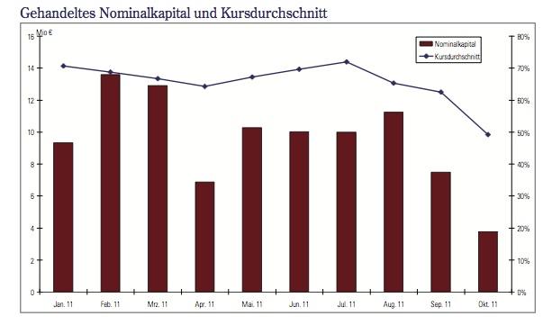 Gehandeltes-Normkapital in Anleger flüchten aus ihren Schiffsfonds