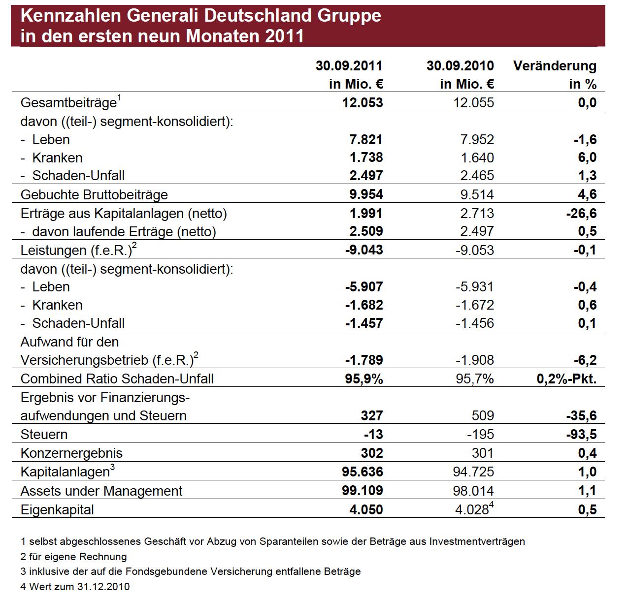Generali-Ergebnis Erste-neun-Monate-2011 in Generali-Gewinn bleibt stabil