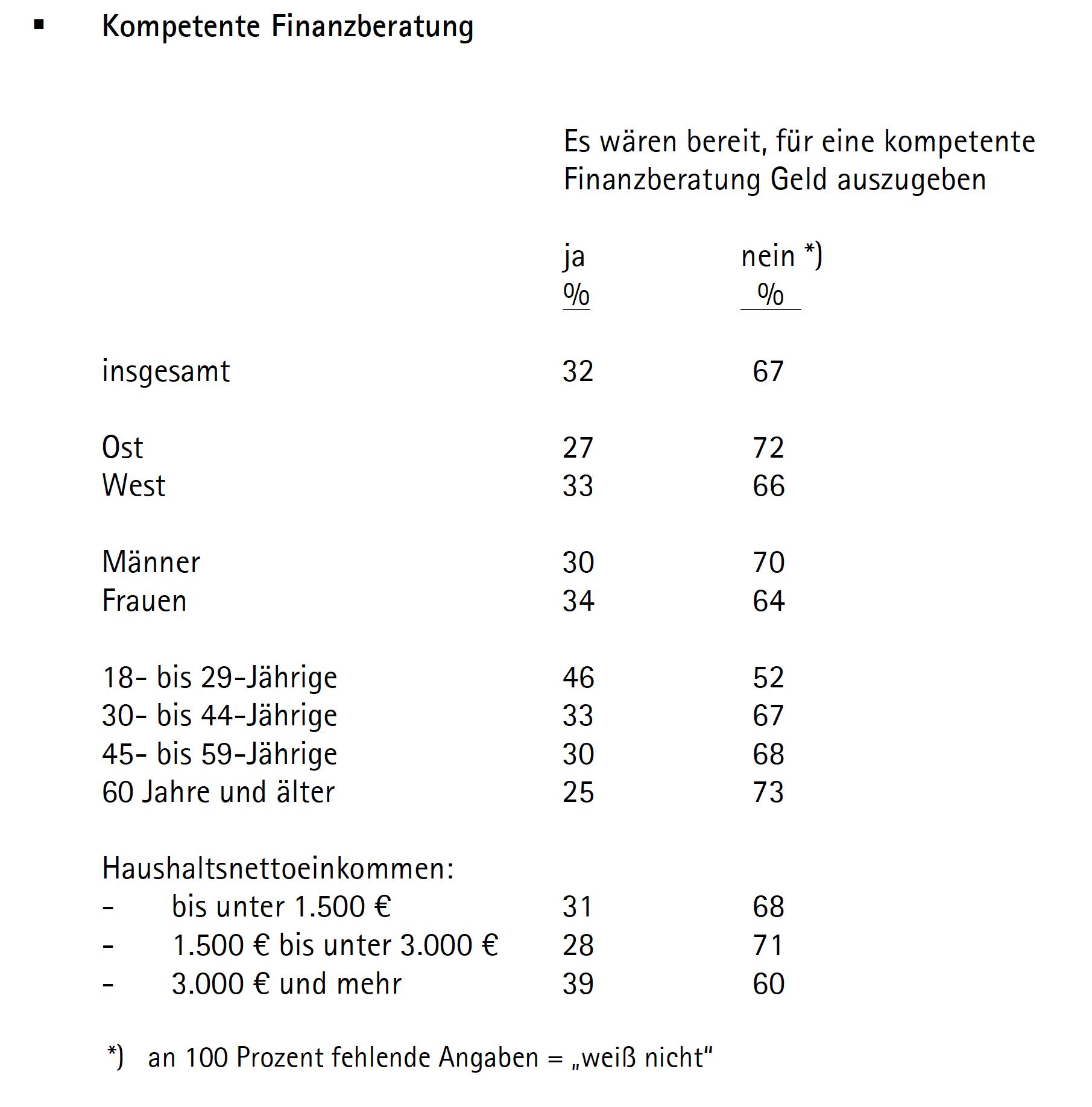 Honorarberatung Finanzberatung Skandia in Umfrage: Die meisten Deutschen wollen nicht für Finanzberatung zahlen