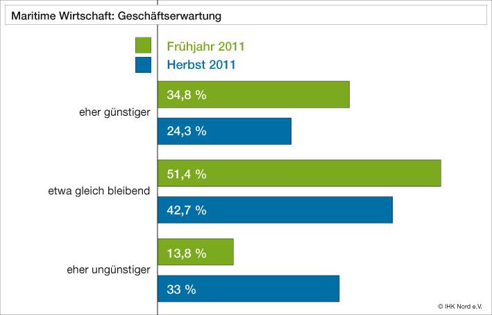 Maritime Wirtschaft Geschaeftserwartung IHK Nord Herbst 2011 CO-data2 in IHK-Umfrage: Eingetrübte Erwartungen in der maritimen Wirtschaft