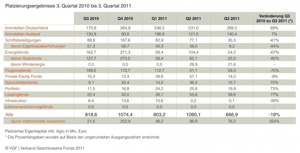 Platzierungsergebnisse 3 Quartal 2010 Bis 3 Quartal 20112-1023x524 in VGF-Mitglieder ziehen ernüchternde Platzierungsbilanz