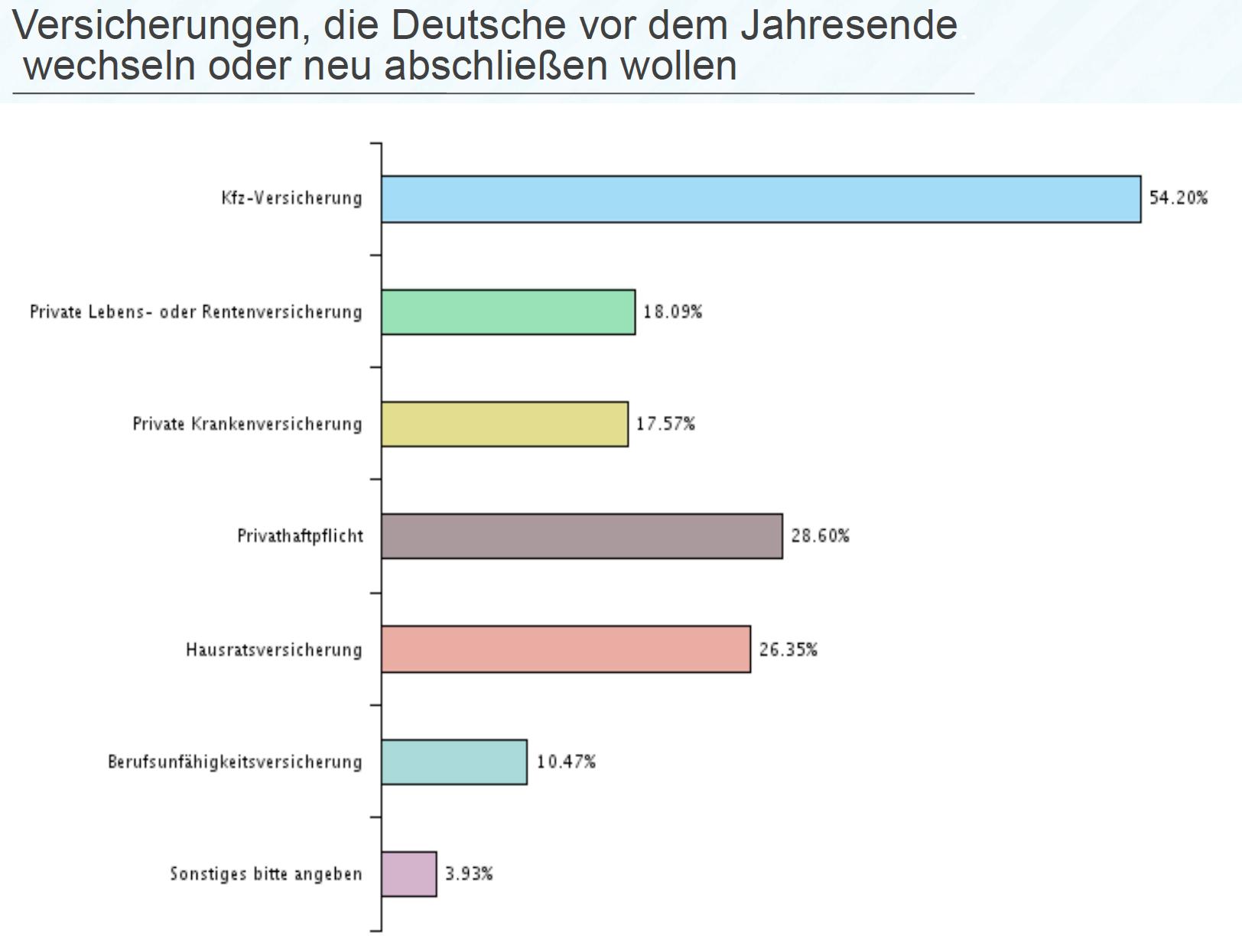 Versicherungswechsel-nach-Sparten in Umfrage: Mehrheit der Deutschen drückt sich um Versicherungscheck