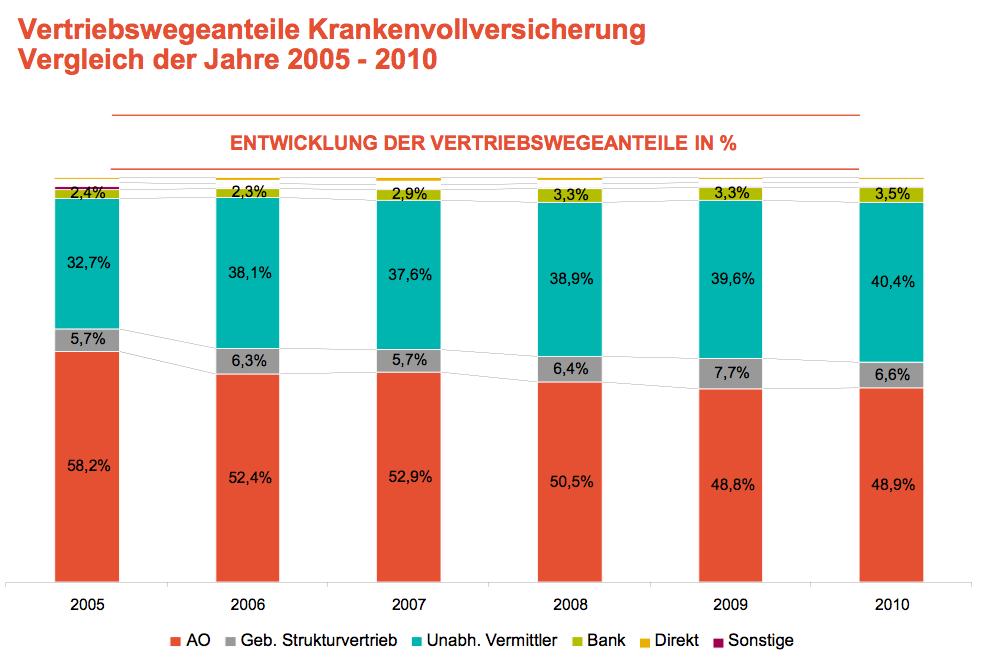Vertriebswege-Krankenvoll in PKV-Vertrieb: Makler gewinnen Anteile