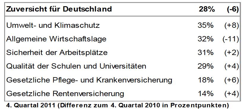 Allianz-Zuversichtsstudie in Umfrage: Vertrauen in gesetzliche Versorgung wächst