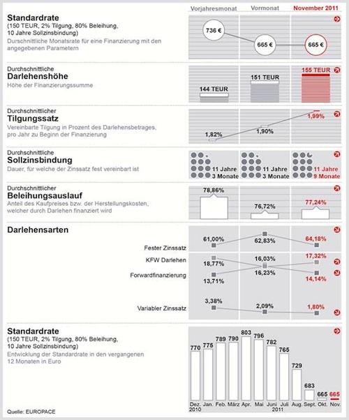 DTB-November in Baufinanzierungskosten sinken weiter