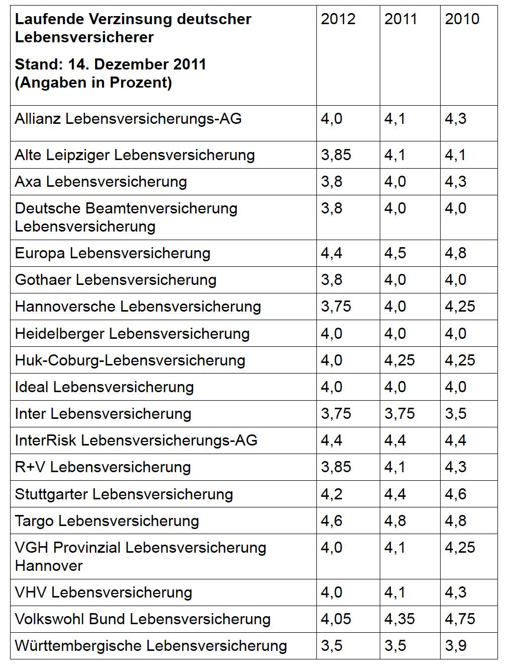 Laufende-Verzsinsung-2012 in Laufende Verzinsung 2012: Volkswohl Bund und Stuttgarter bleiben über Marktniveau