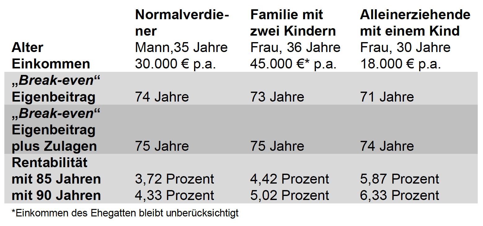 Riester-Rente GDV Berechnungen in GDV kontert Riester-Kritik mit eigenen Berechnungen