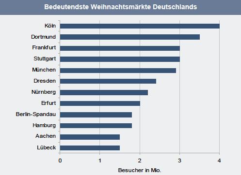 Weihnachtsm Rkte-Deutschlands in Der Weihnachtsmarkt als Motor für die (Immobilien-)Wirtschaft