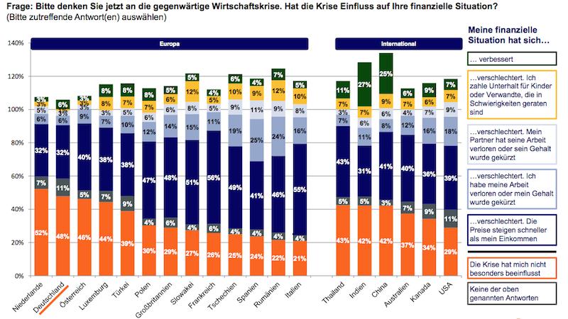 Finanzkrise-und-Finanzsituation in Sparverhalten in der Finanzkrise