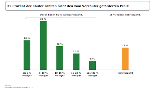 Immobilienpreise-Verhandlung-Immowelt-Studie in Immobilienkauf: Jeder Vierte handelt den Preis runter