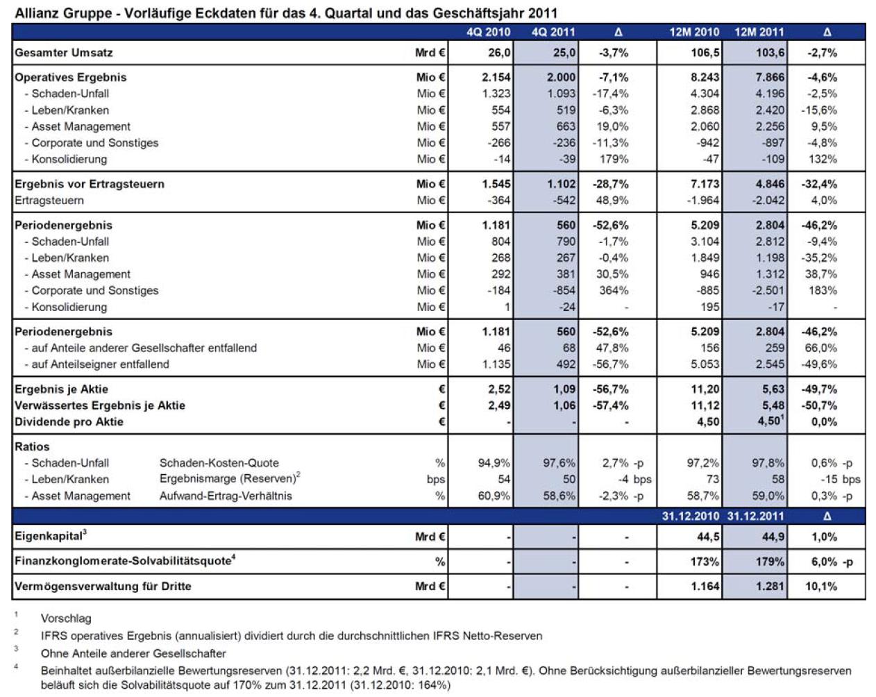 Allianz Gesch Ftsjahr-2011 in Abschreibungen halbieren Allianz-Gewinn