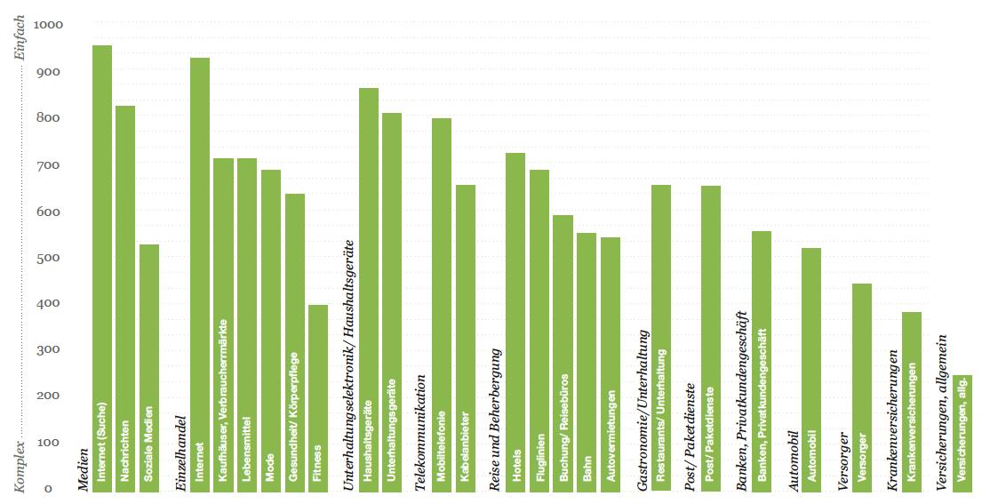 Branchen-Brand-Ranking_2012