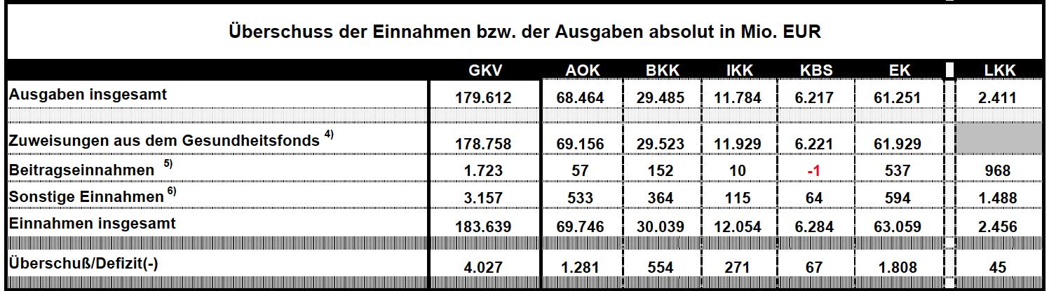 GKV- Berschuss-2011 in GKV-Zahlen 2011: Arzneimittelausgaben runter, Krankenhauskosten rauf