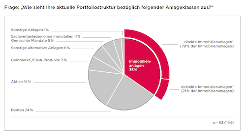 Portfoliostruktur-Assetklassen-Studie-Famos-Immobilien