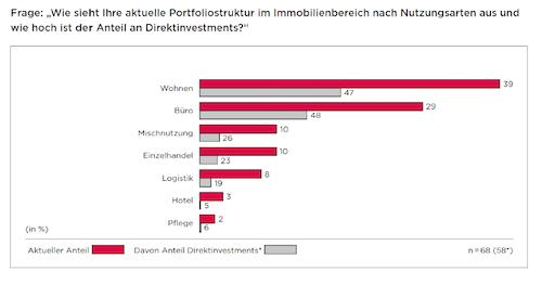 Portfoliostruktur-Nutzungsarten-Studie-Famos-Immobilien