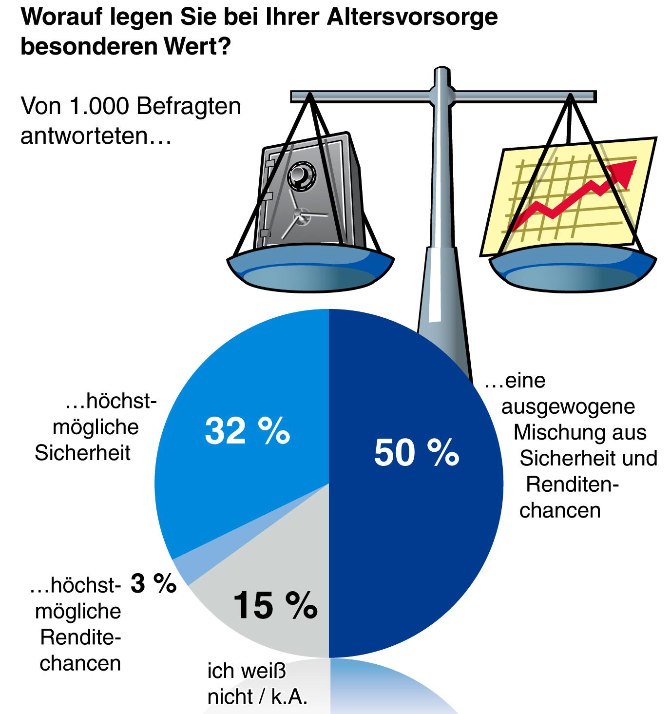 Zurich Altersvorsorge in Umfrage: Deutsche lehnen private Altersvorsorge ohne Sicherheiten ab
