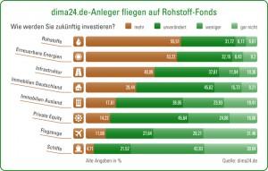Dima24 De Infografik-Umfrage 05 03 2012-300x191 in Dima 24-Umfrage: Rohstoff-Beteiligungen bei Anlegern vorn