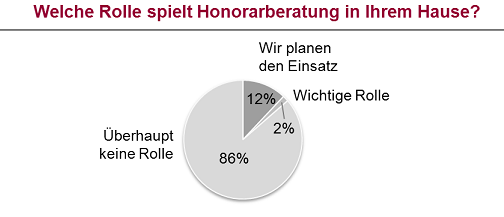 Honorarberatung-Bank in Studie: Honorarberatung hat bisher nur geringe Bedeutung