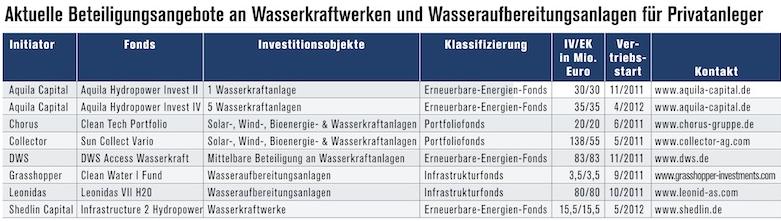 Wasserfonds-Produktpalette in Wasserfonds Teil II: Aussicht auf sprudelnde Renditen