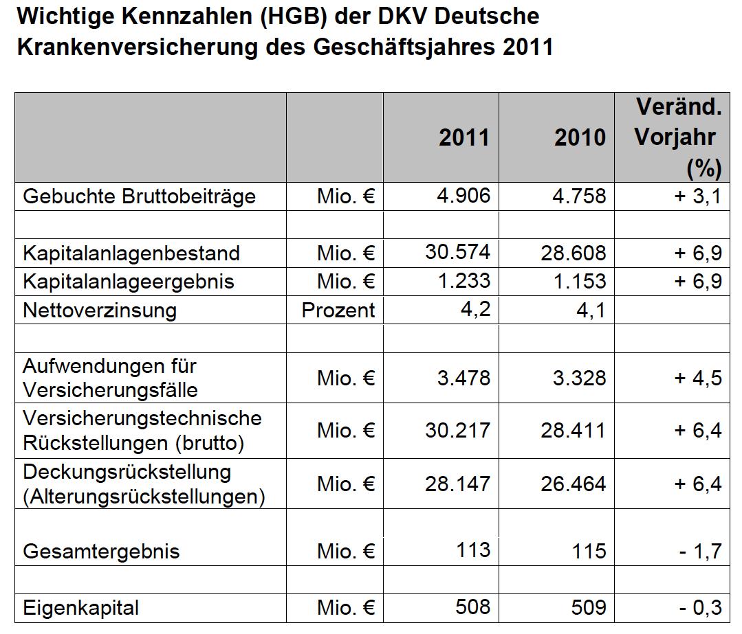 DKV-Zahlen