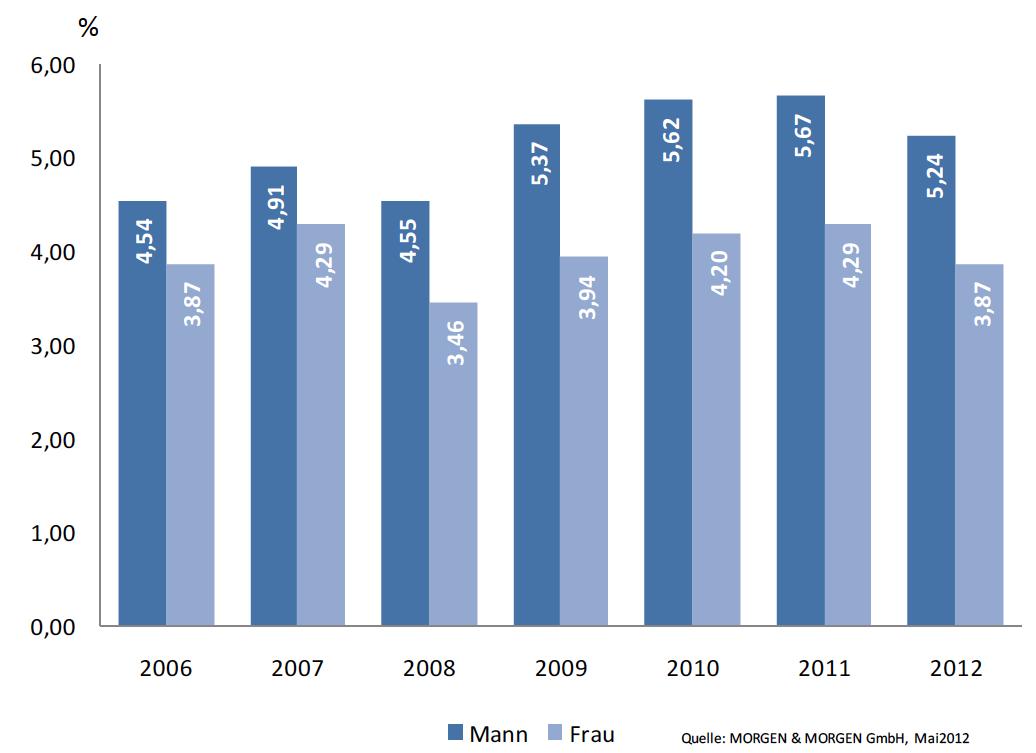 PKV-Beitragsanstieg hat sich verlangsamt